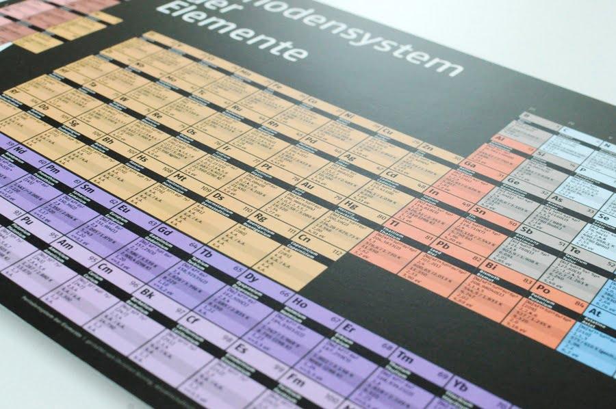 Periodensystem der Elemente als Taschenversion DIN A4